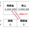 愛媛FCの粉飾決算と罰則 罰則そのものより信頼の喪失こそが深刻。粉飾は割に合いません。