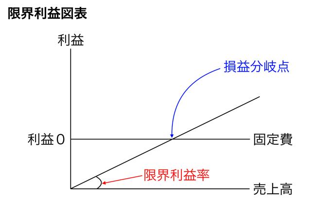 """実務で使える決算書を読む技術 損益分岐点分析で使う""""限界利益率""""とは何だ?"""