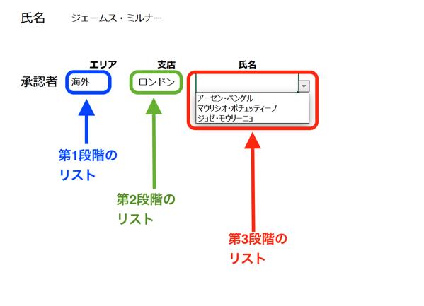 実務で使えるExcel入門セミナー 3段階のドロップダウンリストを作ります