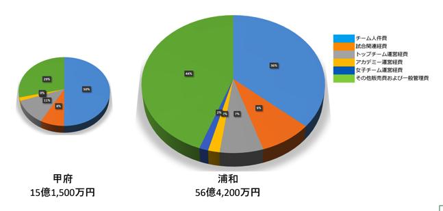 実務で使えるExcel入門セミナー  金額や数値の大小を、円グラフの大きさでを表す方法です