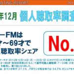 2015年12月度中京圏ラジオ聴取率調査 「ZIP-FMの強さ」「CBCラジオ・東海ラジオのAM2局の苦戦」が明らかに