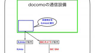 IIJmioとBIC SIMの違い  独自のサービスを付加している「BIC SIM」の方がお得!