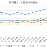 """実務で使えるExcel入門セミナー 表の中にある""""離れたデータ""""""""一部のデータ""""をグラフにする方法です"""