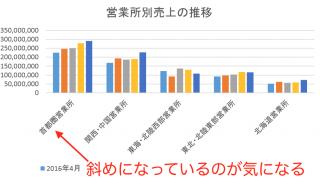 """実務で使えるExcel入門セミナー グラフの横軸の項目が""""ななめ""""に表示されたときの修正方法"""