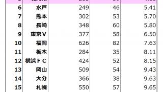 Jクラブ個別経営情報開示資料(平成27年度)公開! スモールクラブ達の逞しさを知る(J2編)