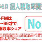 2016年6月度中京圏ラジオ聴取率調査結果発表! ZIP-FMが首位を維持するも、CBCラジオがその差を縮めました